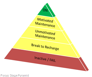 Focus Stage Pyramid