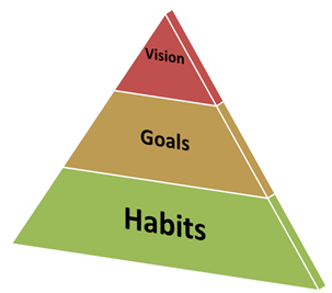 Vision/Goals/Habits Pyramid